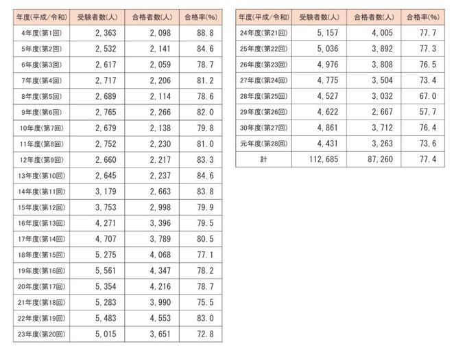 東洋療法試験財団ホームページより はり師の受験者数、合格者数、合格率の推移