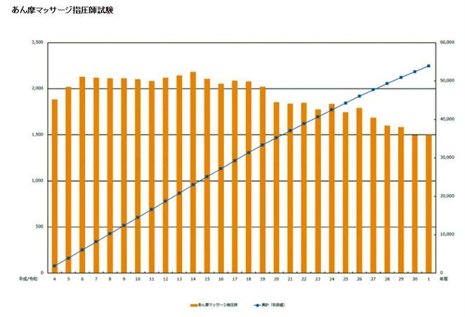 東洋療法試験財団ホームページより あん摩マッサージ指圧師の受験者数、合格者数の推移