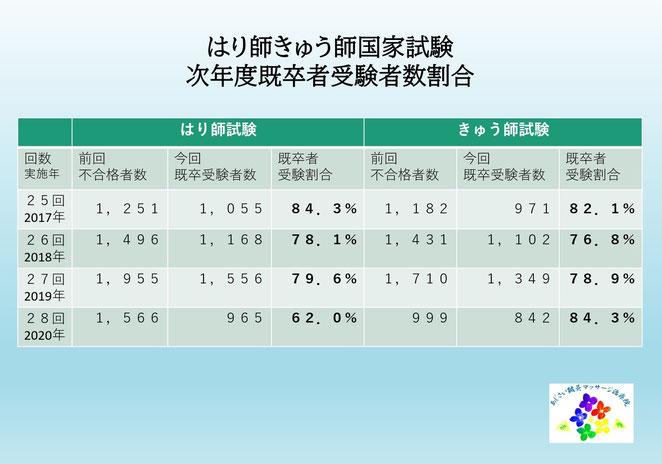 あじさい鍼灸マッサージ治療院 鍼灸師国試次年度既卒者受験割合