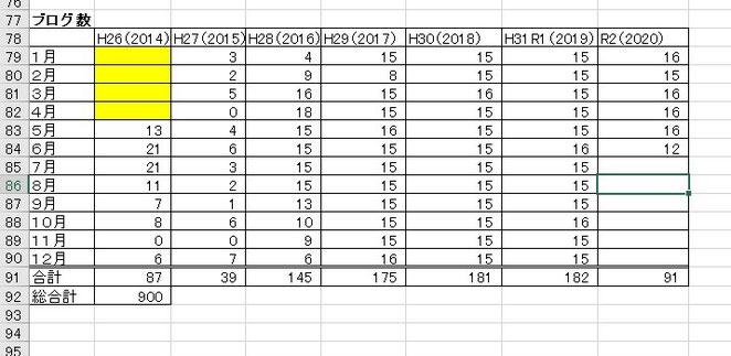 あじさい鍼灸マッサージ治療院 月別のブログの件数