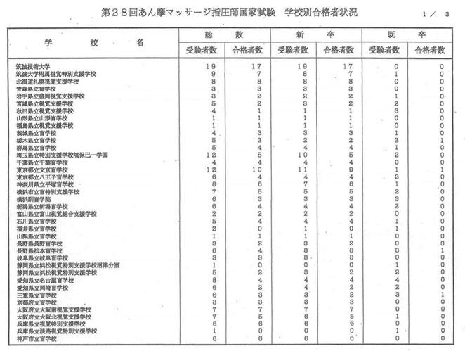 看護医療進学ネットより 28回あん摩マッサージ指圧師国家試験 学校別合格者状況1