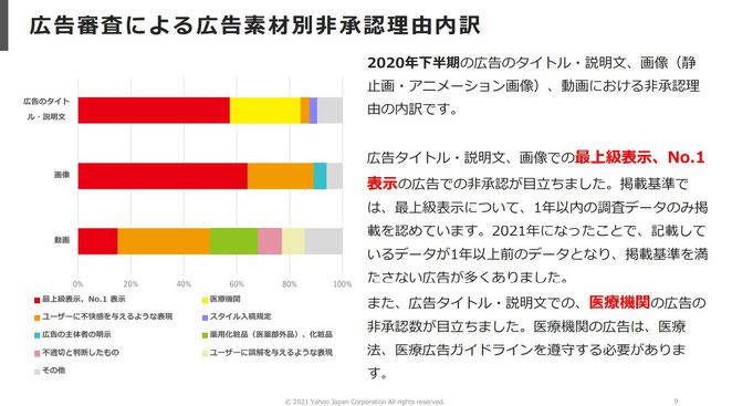 広告サービス品質に関する透明性レポート より 9P