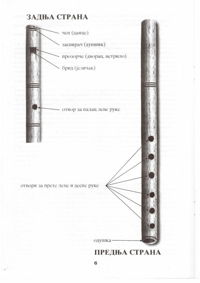 Crtež - delovi frule