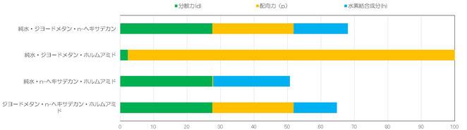 試薬別の「Kitazaki and Hata」理論式におけるSFE値とその成分値の積上げグラフ