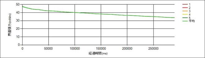 界面活性剤と表面張力