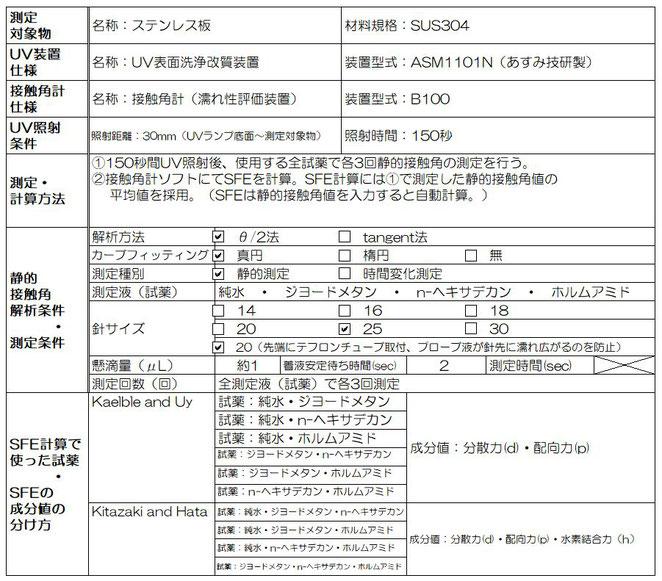 表2、今回の実験条件