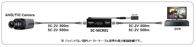 アナログHD TVI AHD用リピーター SC-MCR01 設置・配線例 写真01