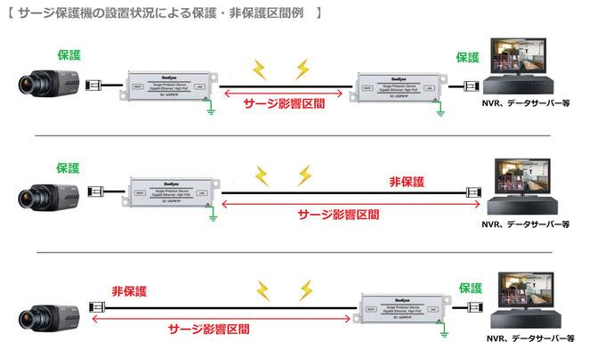 PoEネットワーク防犯カメラ設置形態によるサージ保護 区間例