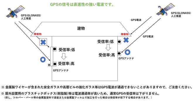 GPS/GLONASS電波受信特性(直進性)  説明図
