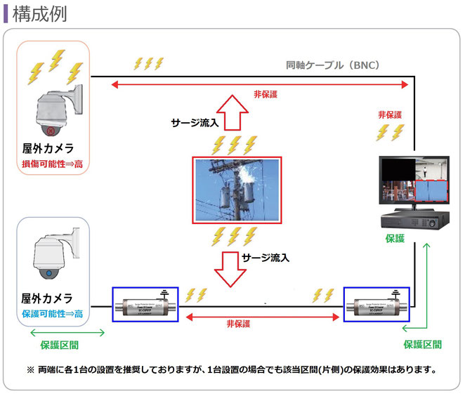 アナログHD(AHD/TVI/CVI/CVBS) 防犯カメラ用 サージ保護器・サージプロテクター設置説明図