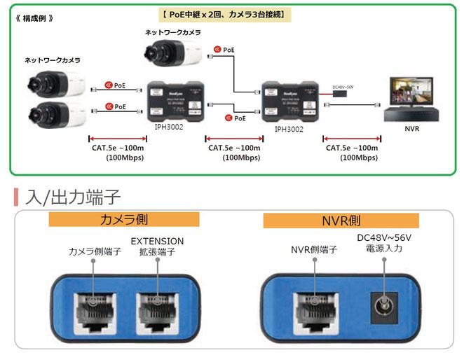 ネットワークIPカメラ用 PoEインジェクター IPH3002 構成例、入出力端子写真