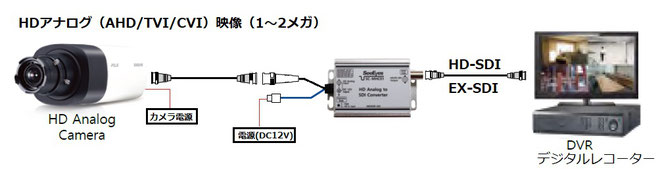 アナログHD(AHD/TVI/CVI) to HD-SDI ・EX-SDI変換 接続例 画像