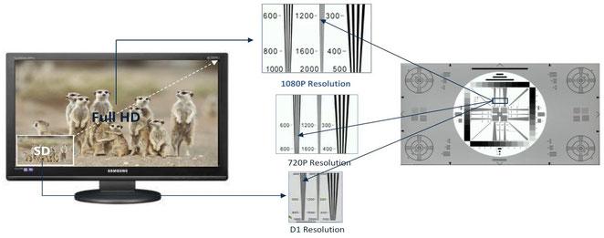 FullHDとアナログ映像の解像度の違い