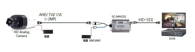 SC-MHC01 接続例