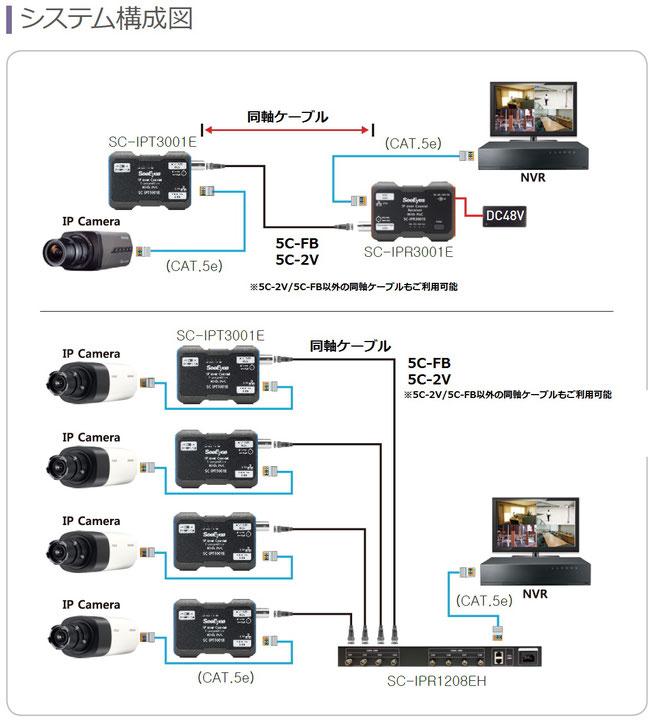 IPC3001E_IPR1208EH_システム構成例図(PoE同軸長距離伝送装置)