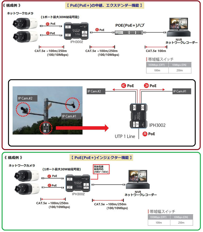 ネットワークカメラ・IPカメラ用 3ポートPoEエクステンダー IPH3002設置例写真