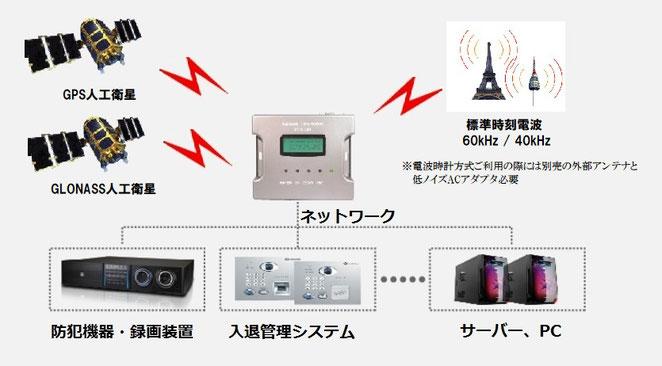 GPS/GLONASS/電波時計JJY方式NTPサーバー設置例図01