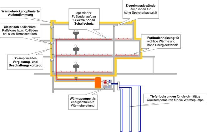 Überblick über Bauphysik und Technik, energiebaumeister.at, Reiter GmbH