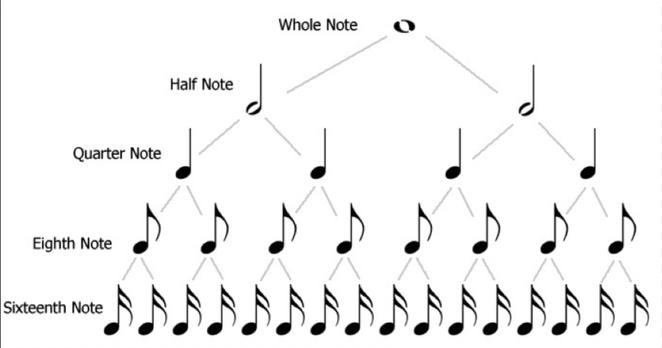 FOTO 2: Árbol de valores de las figuras musicales