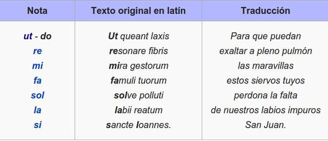 Cómo se inventaron los nmbres de las notas. Descubre que este texto. Himno a San Juan (siglo VIII) de que se toma el nombre de las notas por Guido d'Arezzo (siglo XI)