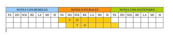 Foto 3: Serie general de quintas: Observar detenidamente la tabla. Completar con T (tónica) y D (dominante) las tonalidades de Fa mayor y Si bemol Mayor.