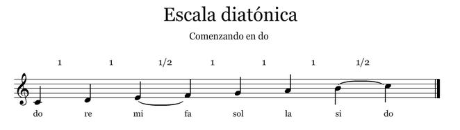 Foto 1: escala diatónica con un tono entre nota y nota excepto entre mi-fa y si-do con medio tono.