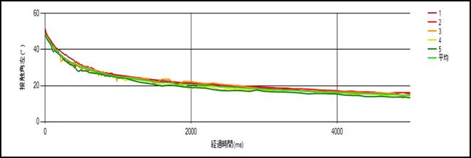 図1-a.測定グラフ(経時変化測定)