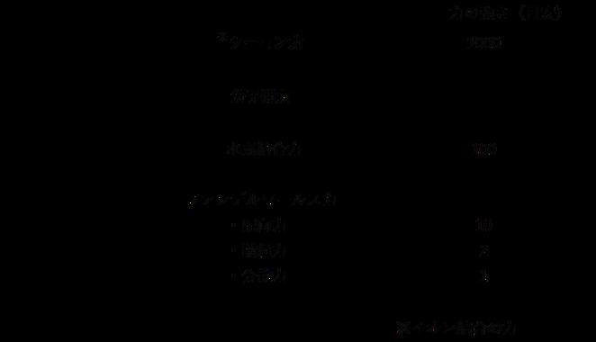 分子間結合力の分類と目安
