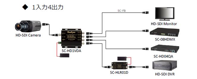 HD-SDI4分配器 SC-HD1VDA - 接続例 写真