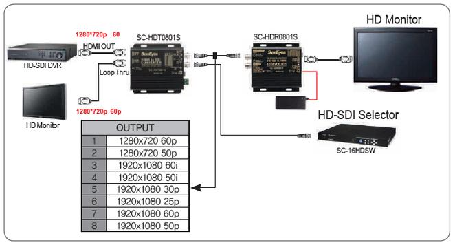 HDMI→HD-SDIコンバータ接続例
