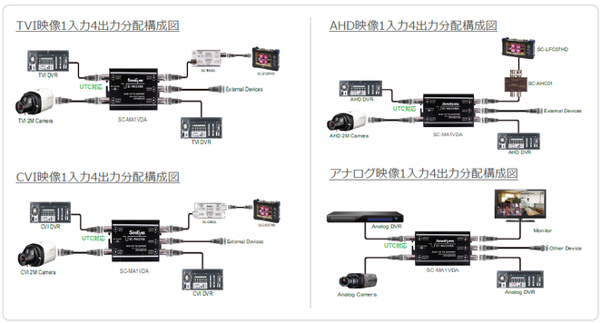 AHD/TVI/CVI/CVBS 映像4分配器 - 接続例-写真