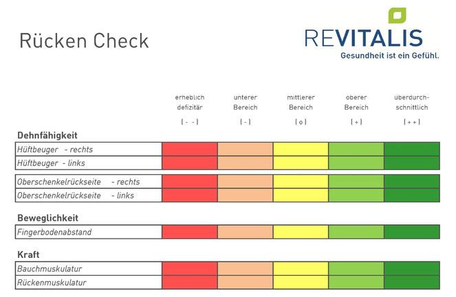 Rücken-Check  REVITALIS Gesundheitszentrum Lippstadt