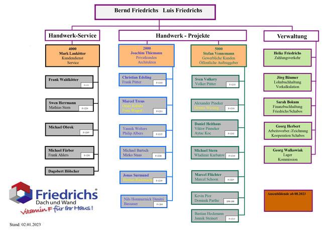 Organigramm Friedrichs