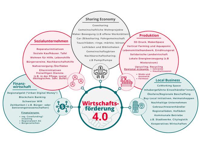 Die Wf4.0 hat fünf Geschäftsfelder. Darin finden sich wiederum zahlreiche Soziale Innovationen, Initiativen und zukunftsweisende Geschäftsmodelle. Sie zu unterstützen, das ist das Ziel der Wirtschaftsförderung 4.0