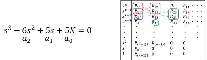 図11 ラウスの係数算出