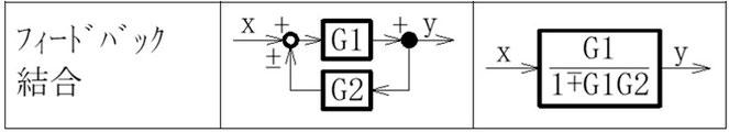 フィードバック系の伝達関数