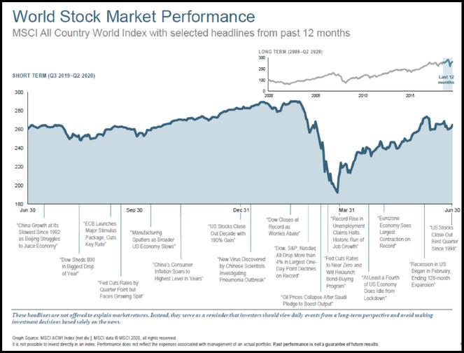 stock market recovery after coronavirus (covid-19)