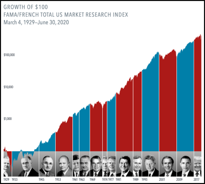 how the stock market performs during republican and democratic presidencies