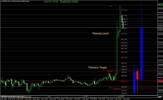 Fibonacci target indicator and Fibonacci daily pivot DK