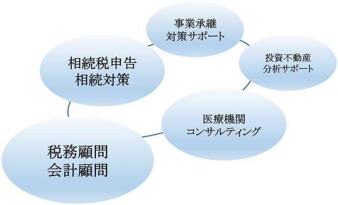税務支援業務(相続・事業承継・税務会計)ワンストップ対応