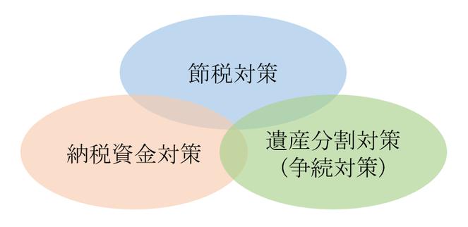 相続対策の3つのポイント(節税対策・納税資金対策・遺産分割対策)