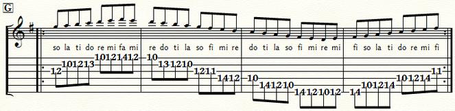 五線とTAB譜 Gメジャースケール・ポジション7:⑤弦G位置