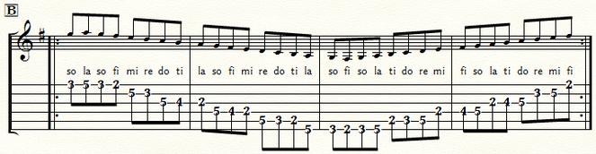 五線とTAB譜 Gメジャースケール・ポジション2:⑤弦B位置