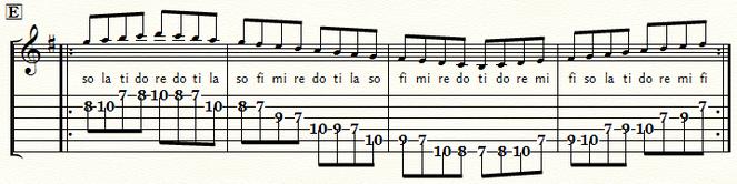 五線とTAB譜 Gメジャースケール・ポジション5:⑤弦E位置