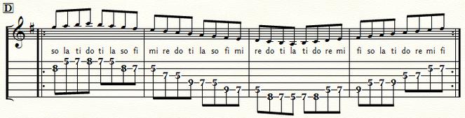 五線とTAB譜 Gメジャースケール・ポジション4:⑤弦D位置