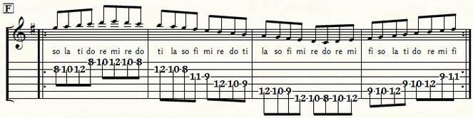 五線とTAB譜 Gメジャースケール・ポジション6:⑤弦F#位置