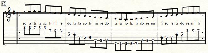 五線とTAB譜 Gメジャースケール・ポジション3:⑤弦C位置