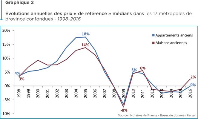Evolution annuelle des prix de l'immobilier