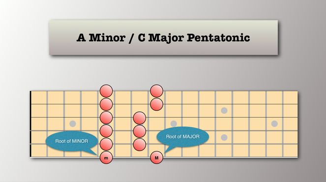 MINOR & MAJOR Pentatonics - Relative Scales