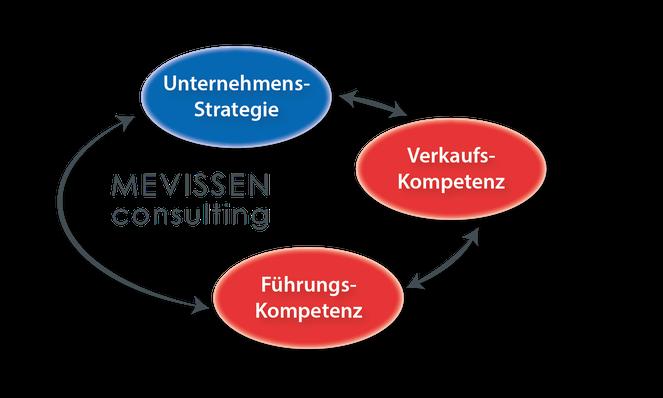 Integration der Führungsebenen